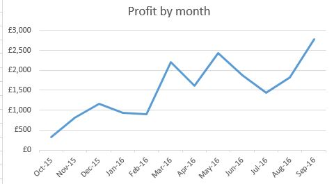 profit-by-month
